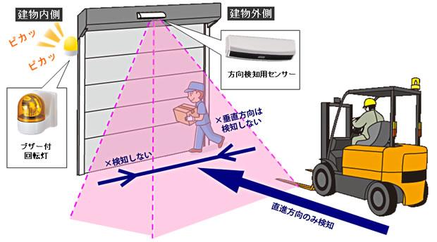 工場 接触事故防止